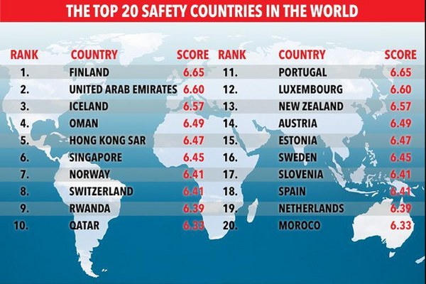 Rwanda Ranked as the 9th safest country