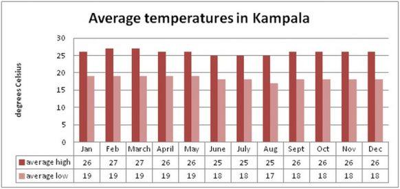 Uganda Climate & Weather