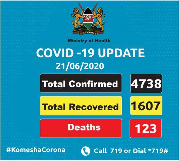 Kenya Coronavirus Update 21st June