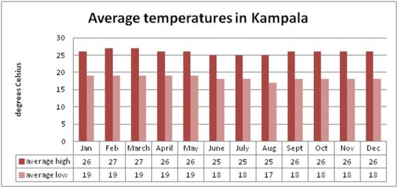 Uganda Climate & Weather