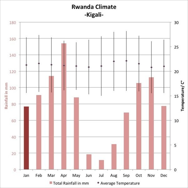 Weather and climate in Rwanda